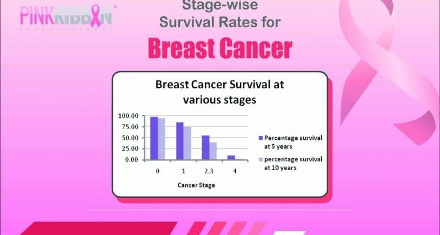 Stage Wise Survival Rates For Breast Cancer Pink Ribbon Pakistan
